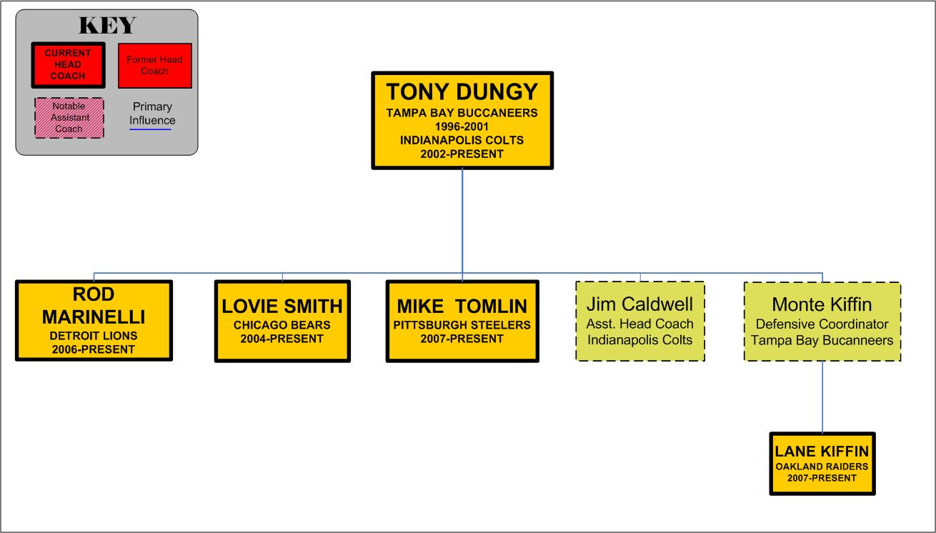 Tony Dungy Tree