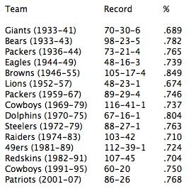 Regular-Season Winning Percentage