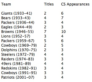 Championship Appearances and Titles