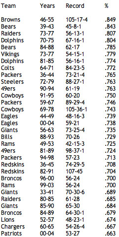Regular Season Winning Percentage