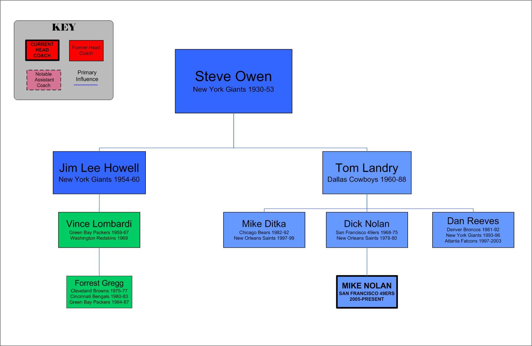 Steve Owen Tree