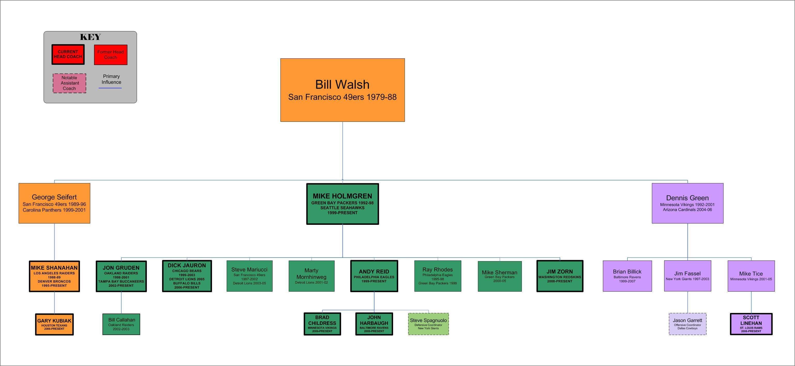 Bill Walsh Tree